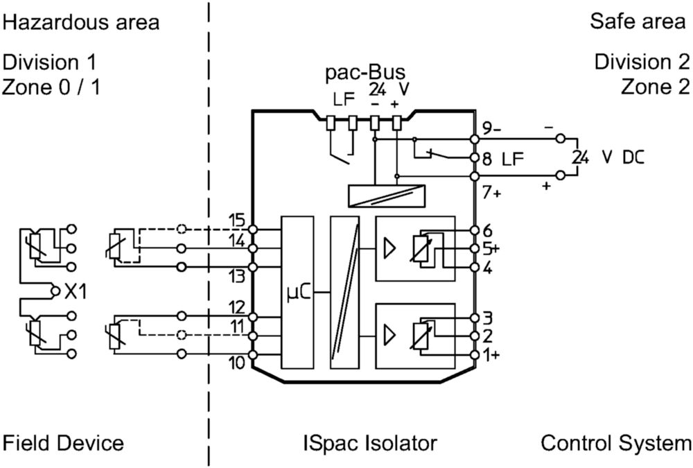 resistance isolator ex i field circuit ispac