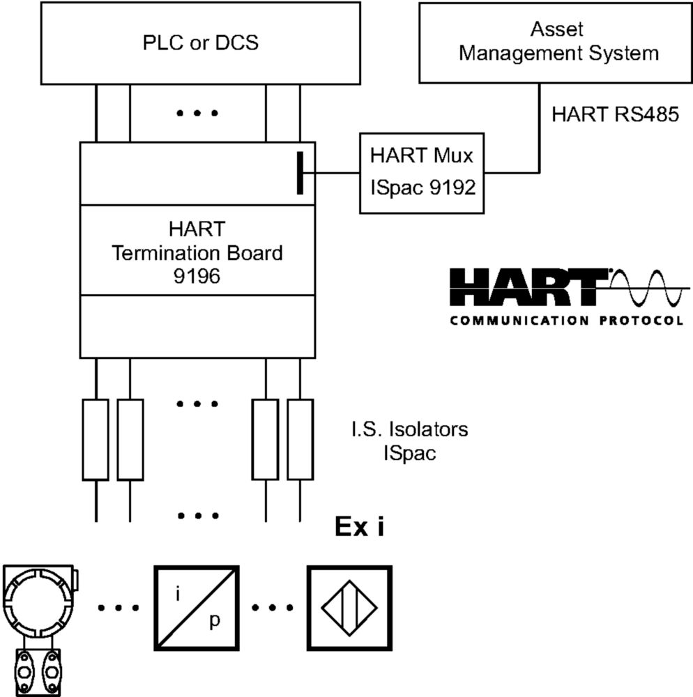 Hart Termination Board Ispac 160891 20ma To Converter 4 On Wiring Diagram For Gallery