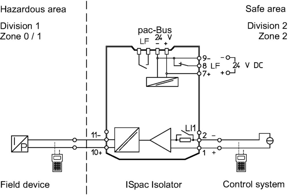 isolating repeater ex i field circuit ispac