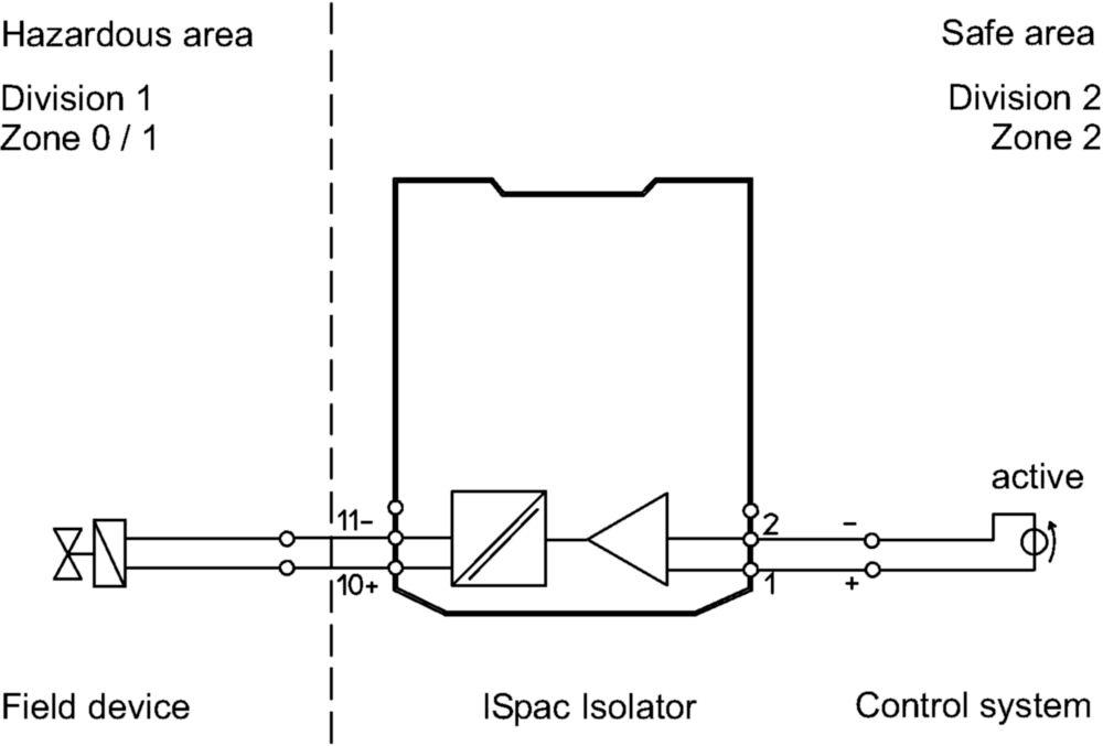 Binärausgabe ohne Hilfsenergie Feldstromkreis Ex i - 222179