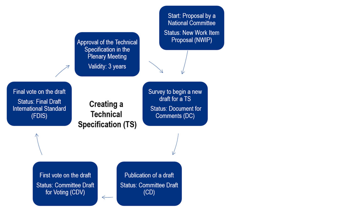 Ex creating technical specification R. STAHL